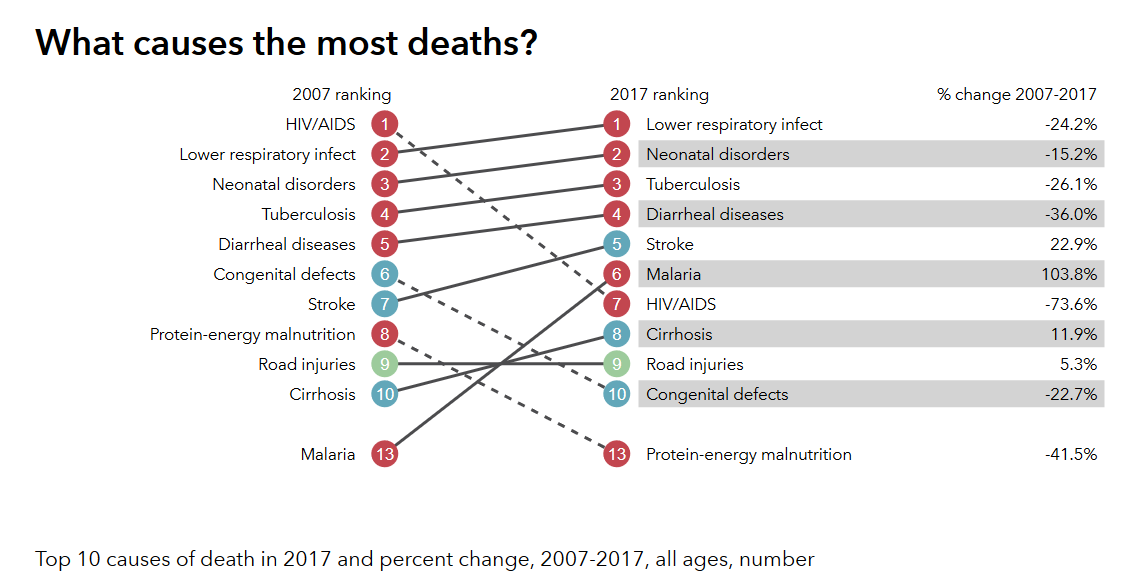 What Causes Most Deaths
