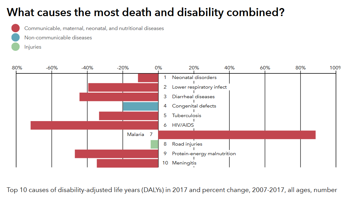 Risk factors drive the most death and disability